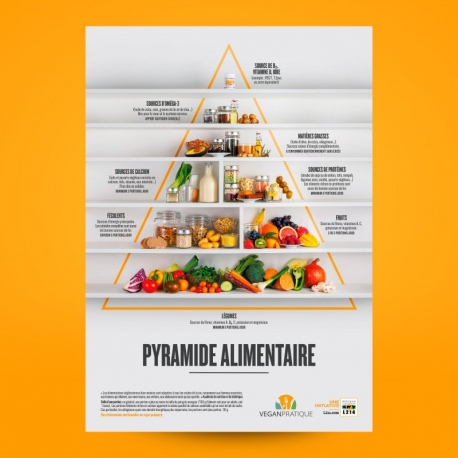 """Poster """"Pyramide alimentaire"""""""